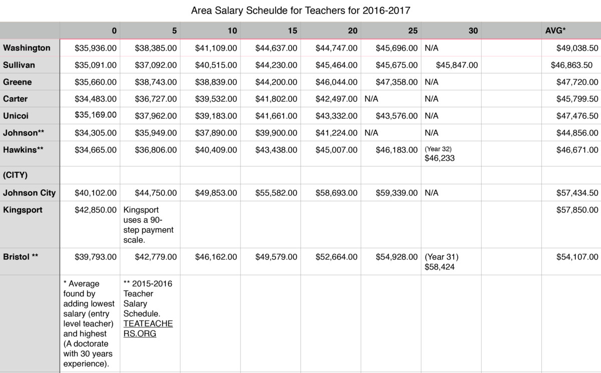 A chart looks at the different salaries in the surrounding counties.